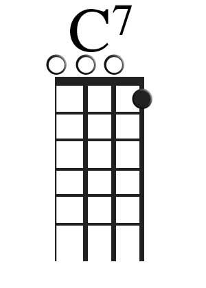 Ukulele C7 Chord Images Chord Guitar Finger Position